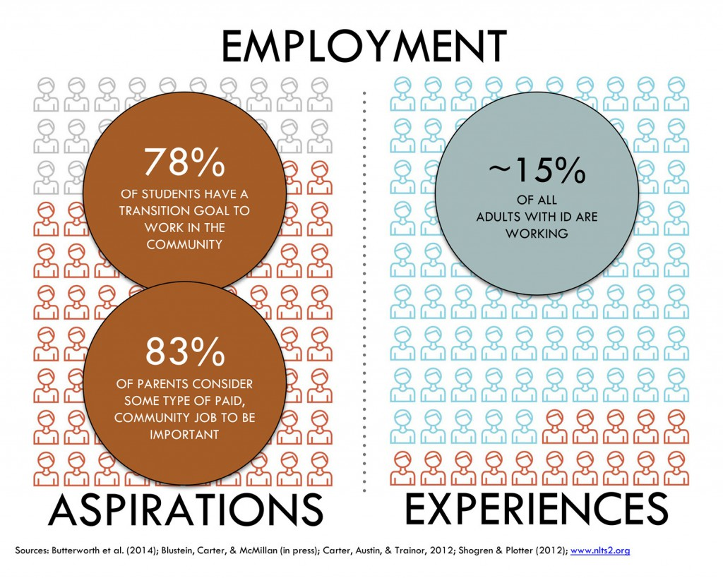 Infographic of employment statistics